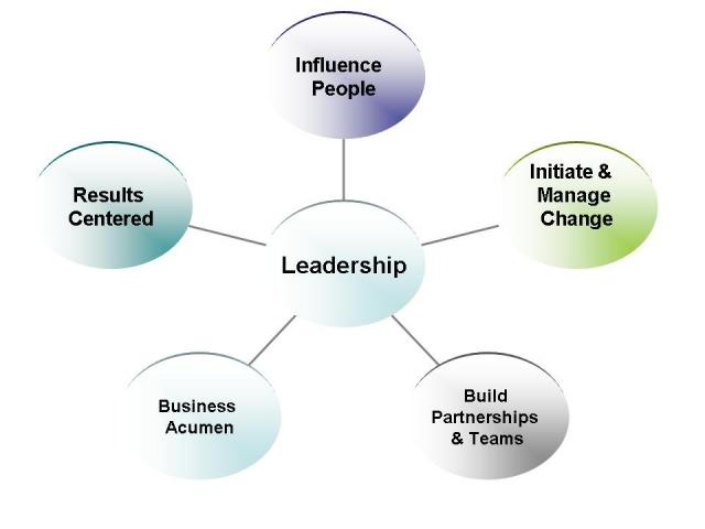 essay effective leadership similar articles