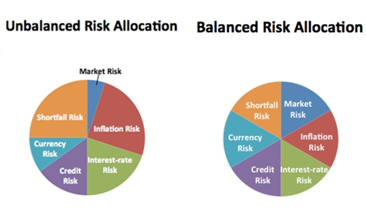 Cambridge Associates: Risk Allocation Framework