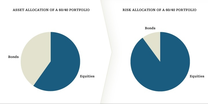Cambridge Associates: The Risk Allocation Framework